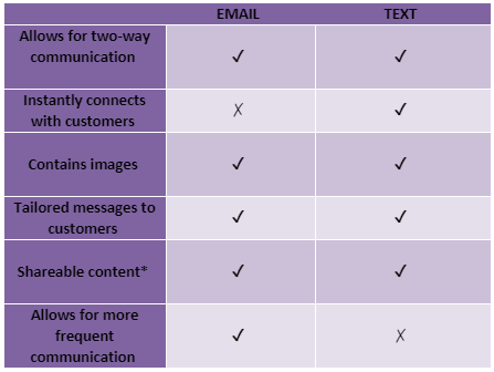 email and text differences charisma consultants